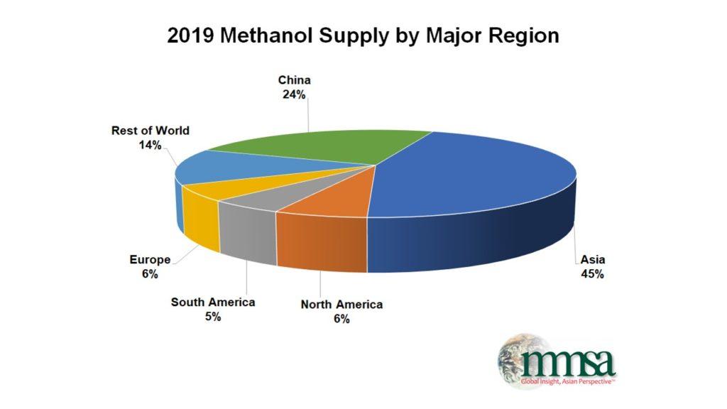 MeoH Supply